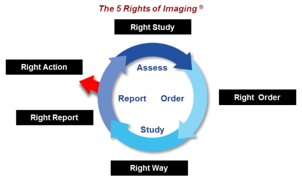 5_Rights_Imaging